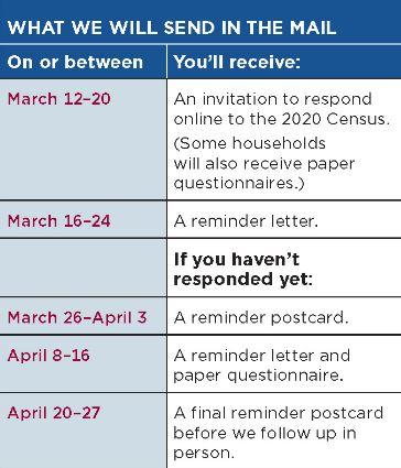 Census Timeline