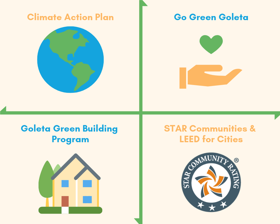 Goleta Sustainability Page Graphic