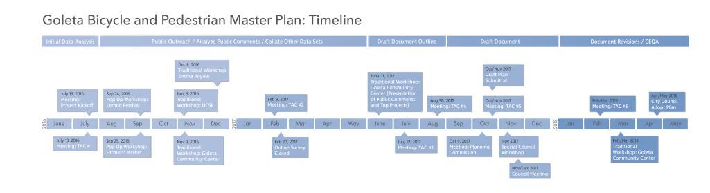 Goleta_BPMP Outreach Timeline_Revised